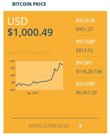 Spectrocoin bitcoin price
